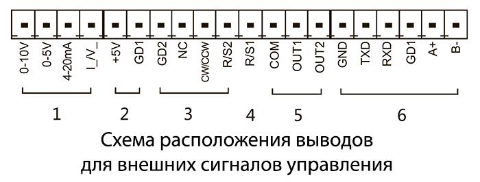 Схема расположения выводов для внешних сигналов управления