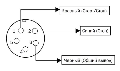 Схема расположения выводов для внешних сигналов управления шприцевым насосом